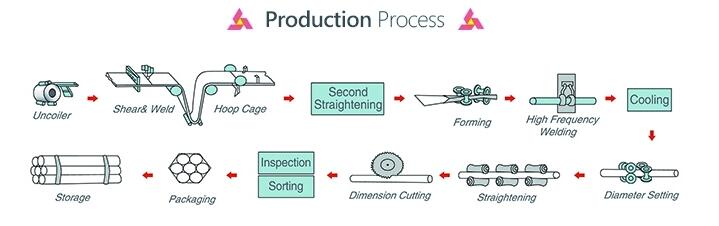 Production Process of Steel Pipe for Construction