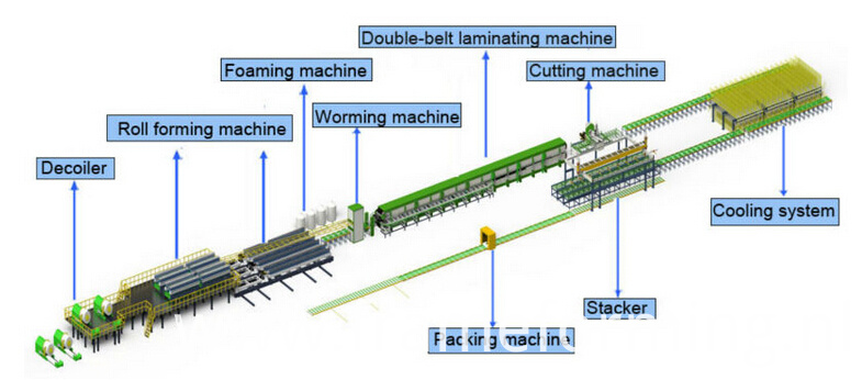 sandwich panel roof forming machine process