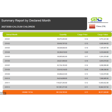 China Import Summary Report