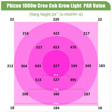 Full Spectrum COB LED Grow Light Hydroponic
