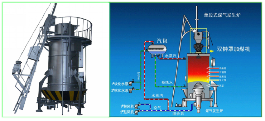 single stage coal gasifier