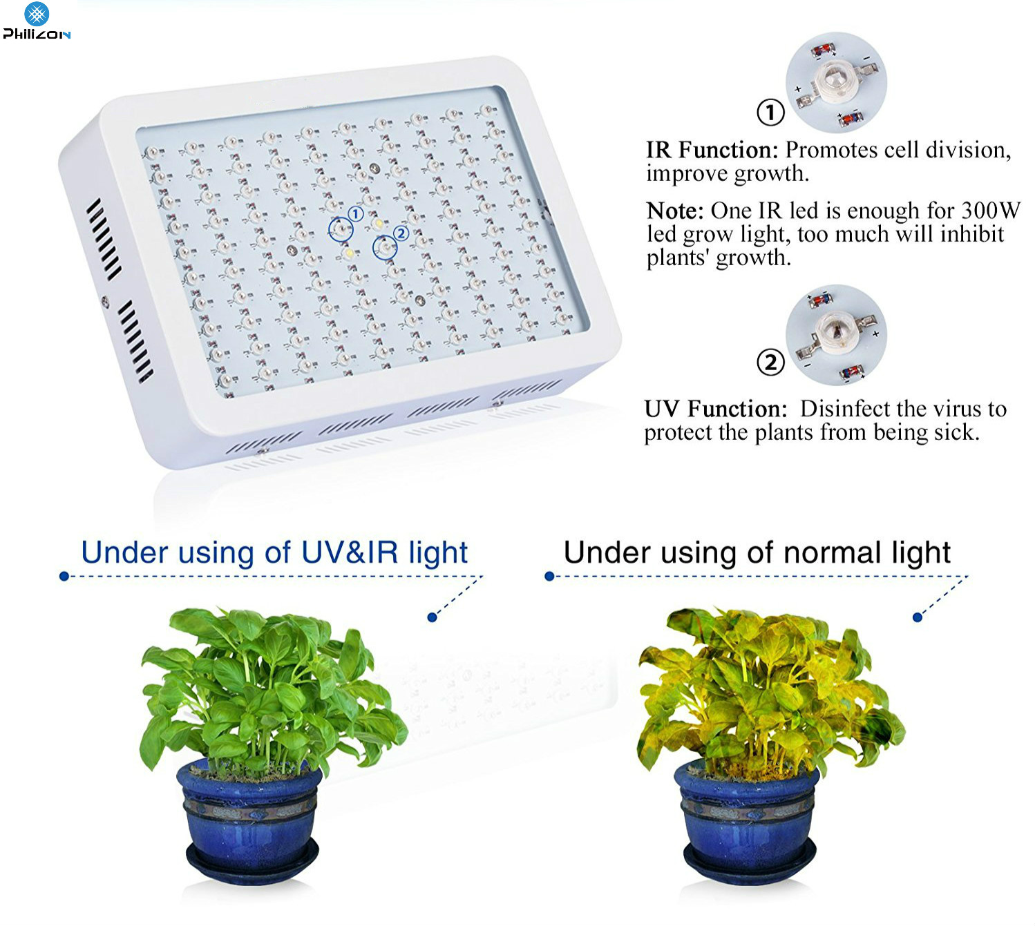 High power LED Grow Light