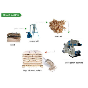 Complete Biomass Wood Pellet Production Plant For Sale