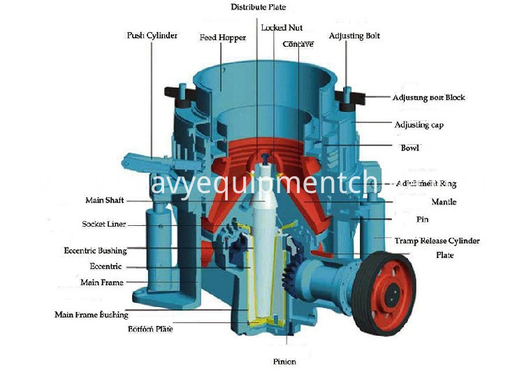 Cone Crusher For Mining Quarry