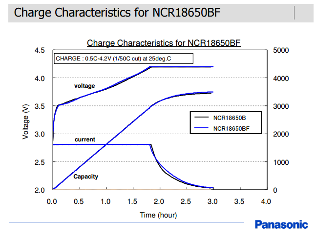 Panasonic NCR18650BF charge