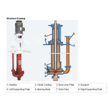Professional for High Pressure Slurry Pump Vertical Desulfurization Pump (ZJL) supply to French Guiana Factories