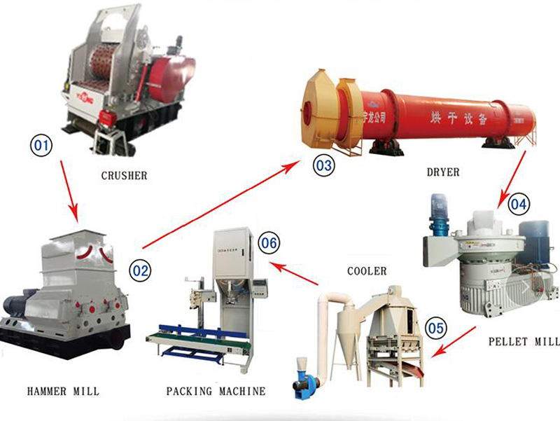 Wood Chips Processor Machine