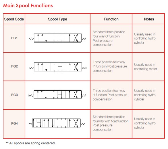 Main Spool Functions