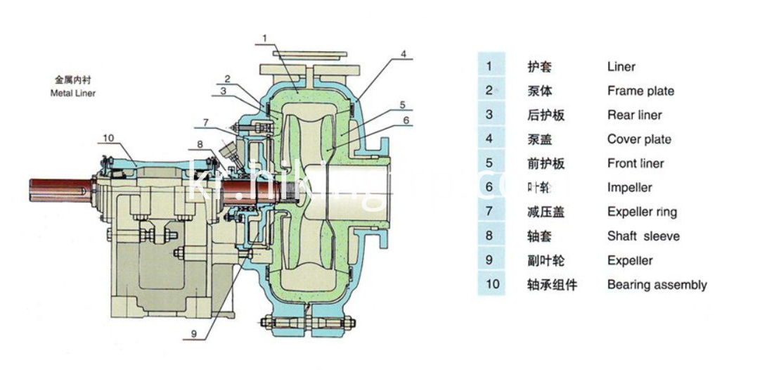 Centrifugal Pump With High Quality