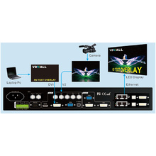 VD Wall LVP605S Series LED video  processor