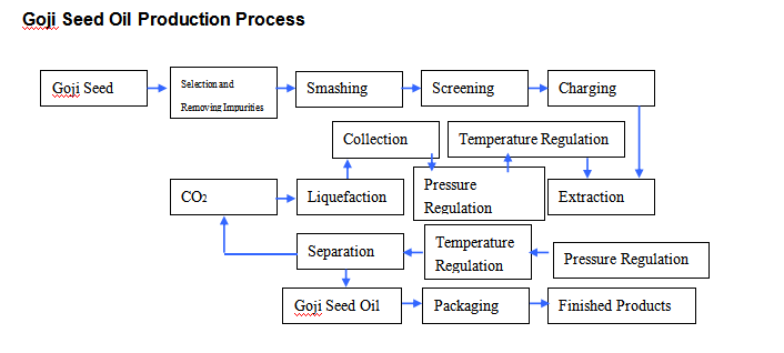The production process of goji seed oil