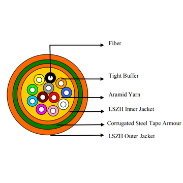 Armoured  Indoor double jacket LSZH  Fiber Optic Cable