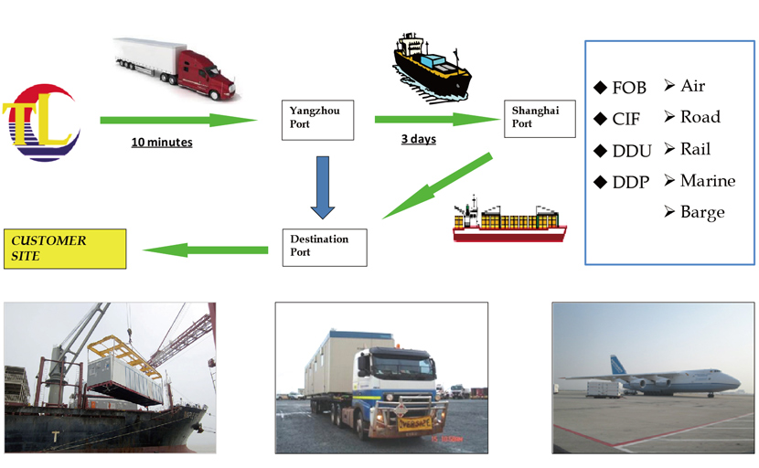 transportation of Data Center Container Integrated Type
