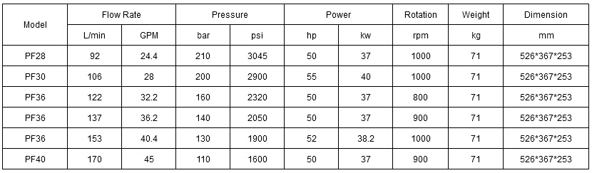 High Pressure Industrial Piston Pump