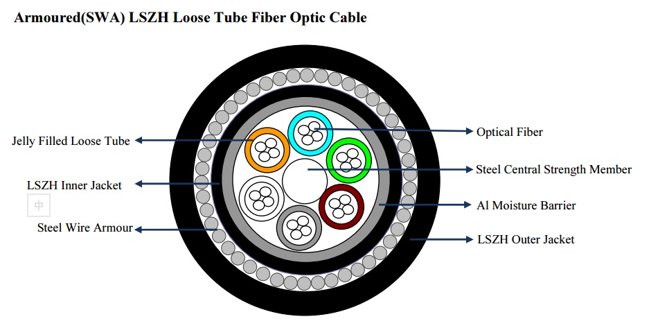SWA shallow water fiber optic cable