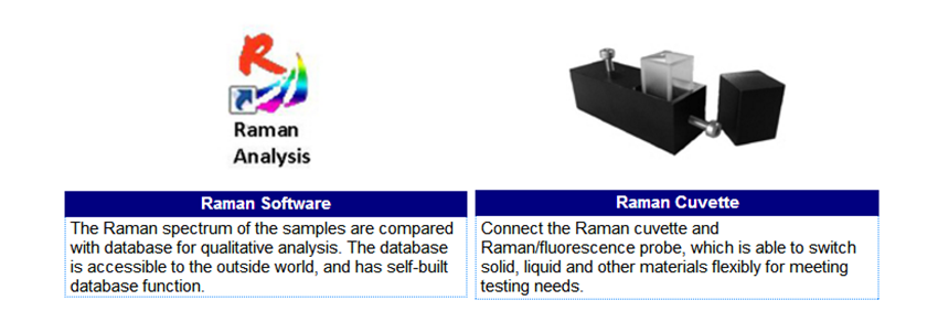 Components & Accessories of raman spectrometer
