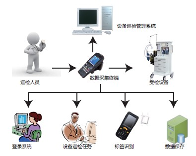 Internet of things application II