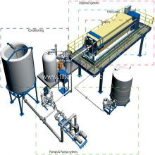 Hydraulic Press Chamber Membrane Filter Press For Starch