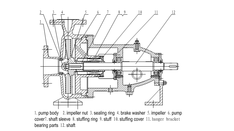 Single Suction Centrifugal Pump