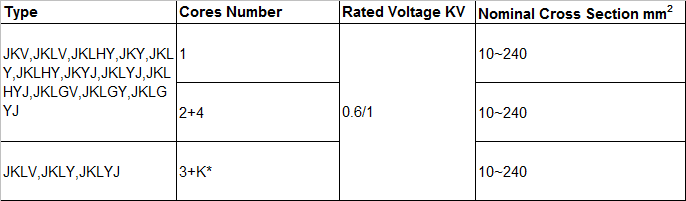 Production range of cable