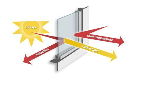 uv protect material upvc profiles