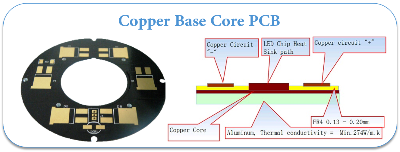 Copper Base Core PCB