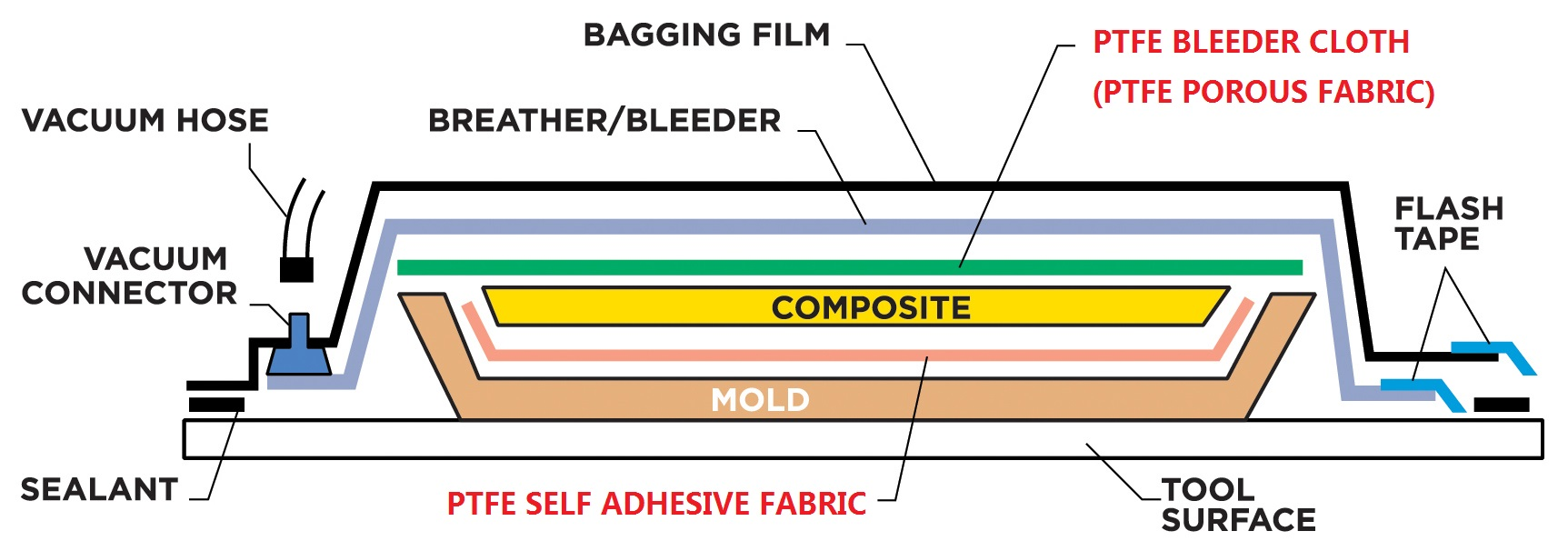 PTFE fabric for vacuum bagging