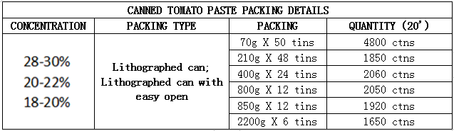 Canned Tomato Paste Packing Details
