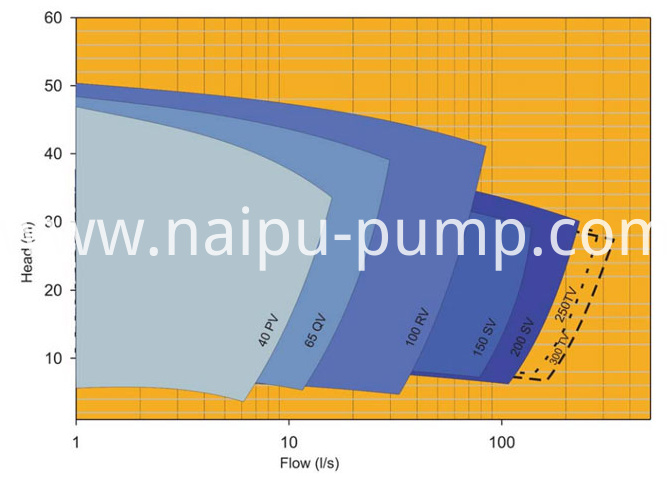 vertical sump pump selection chart
