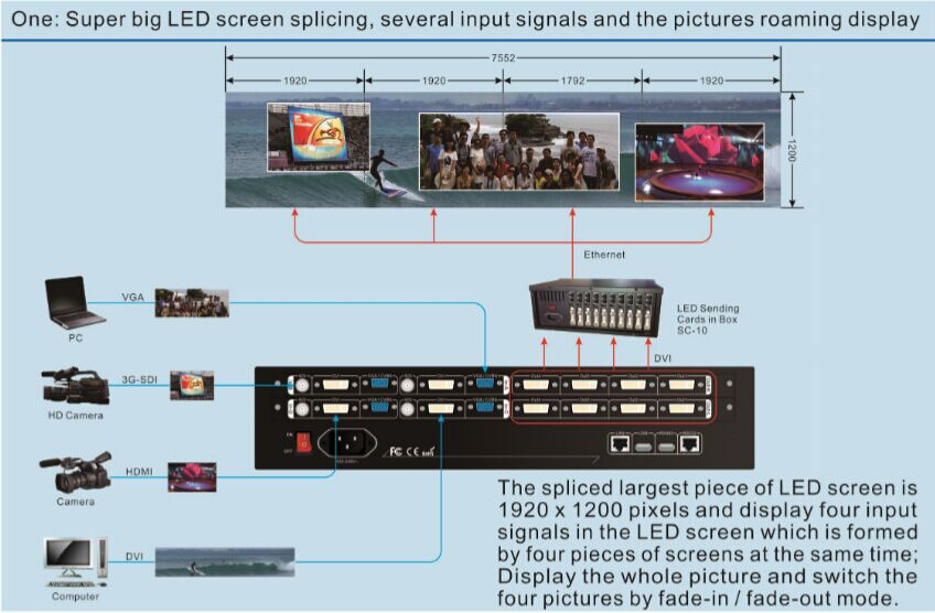 Priva LVP 7000LED Video Wall Processor