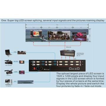 LVP 7000 LED display  Video Processor