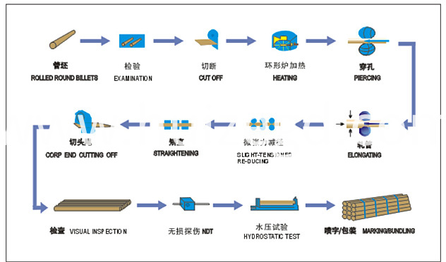 Seamless Pipe Process