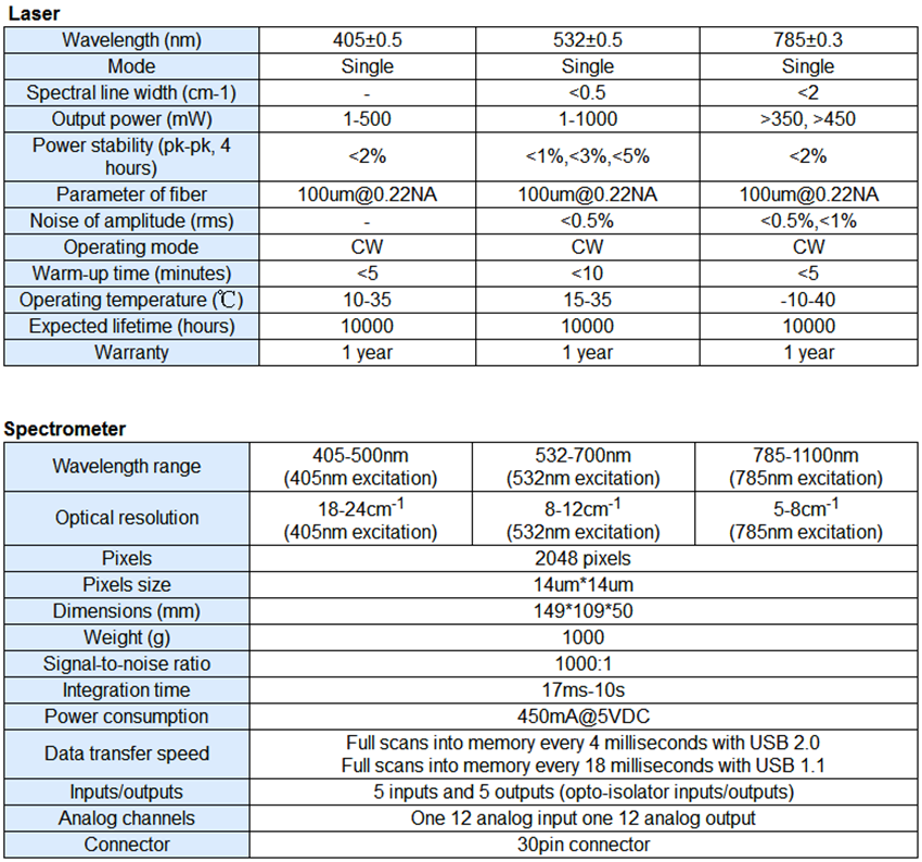 specifications of laser and spectrometer