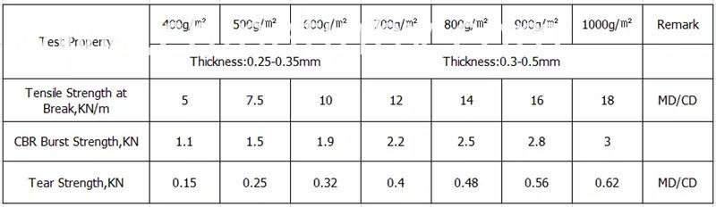 technical data compound geomembrane