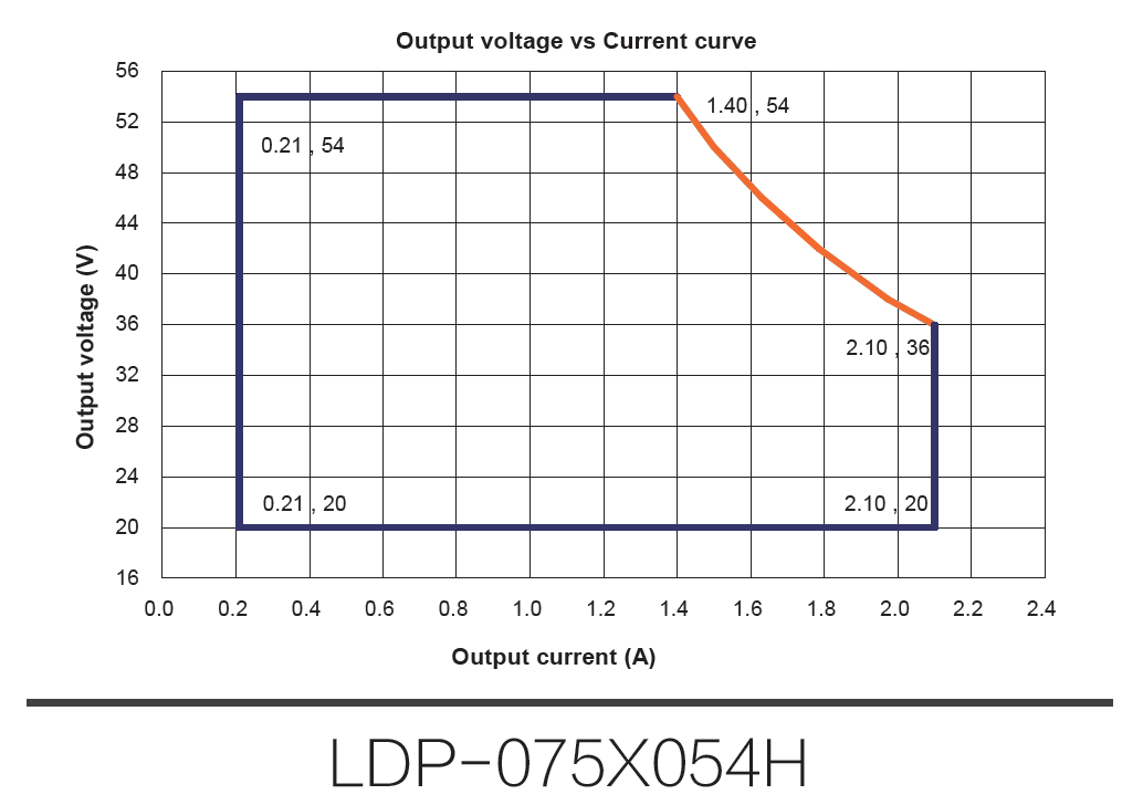 Constant Current LED DRIVER