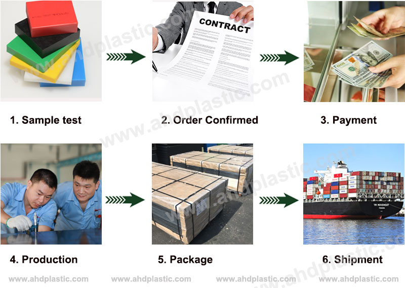 Red Polyurethane Sheet order process
