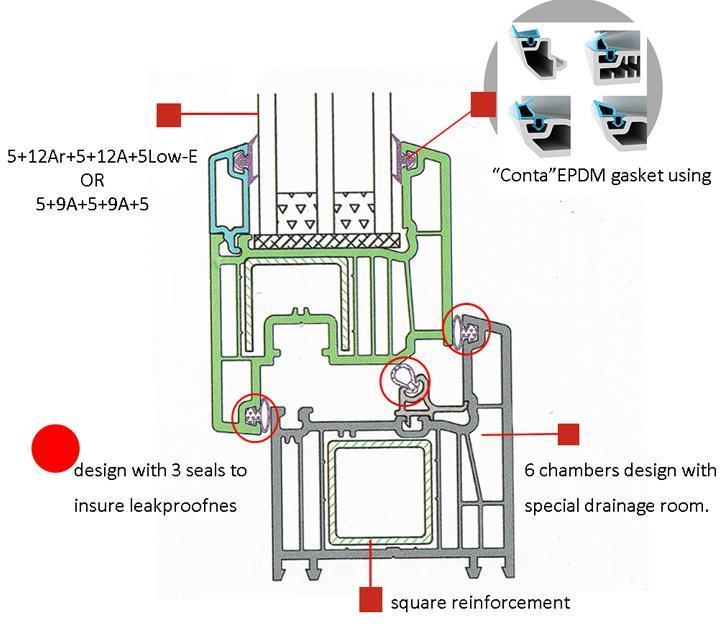 Advantages for 70mm PVC profiles