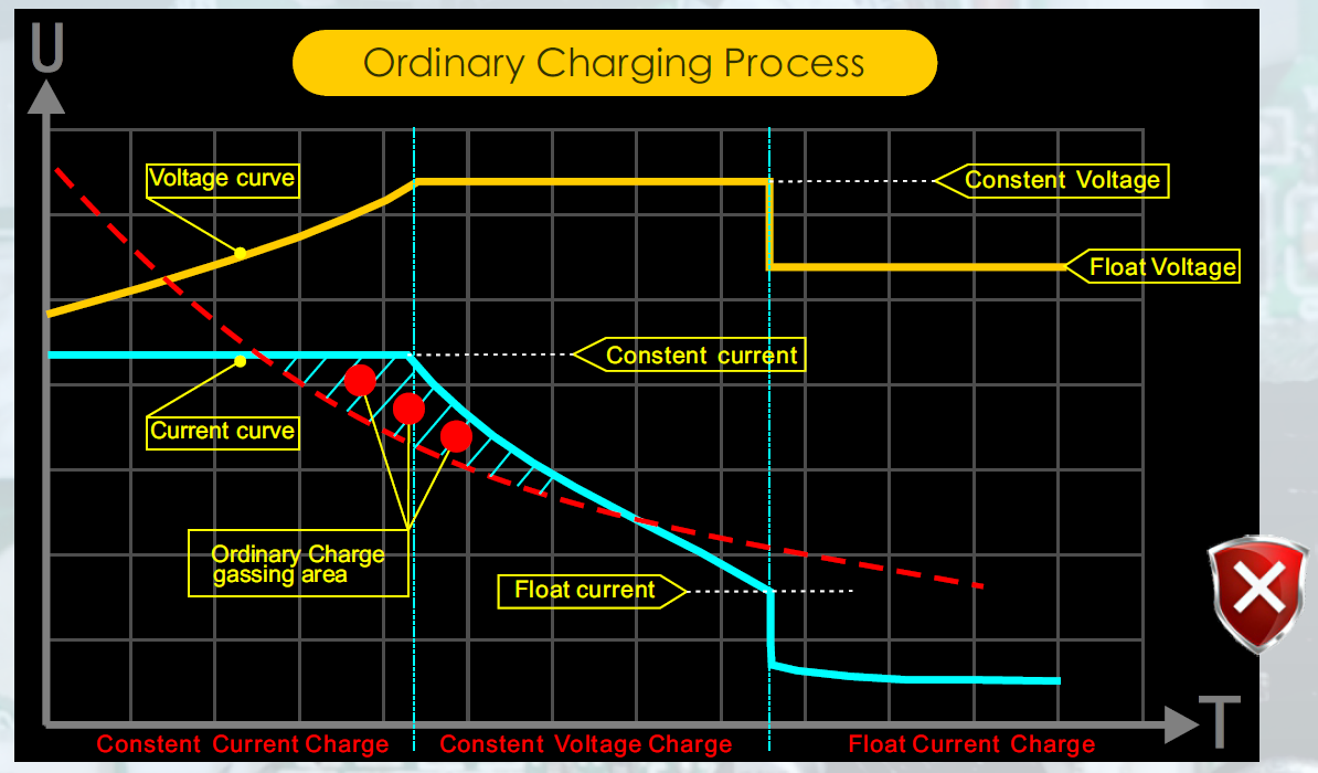 Ordinary Charge process