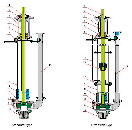 Vertical Turbine Slurry Pumps