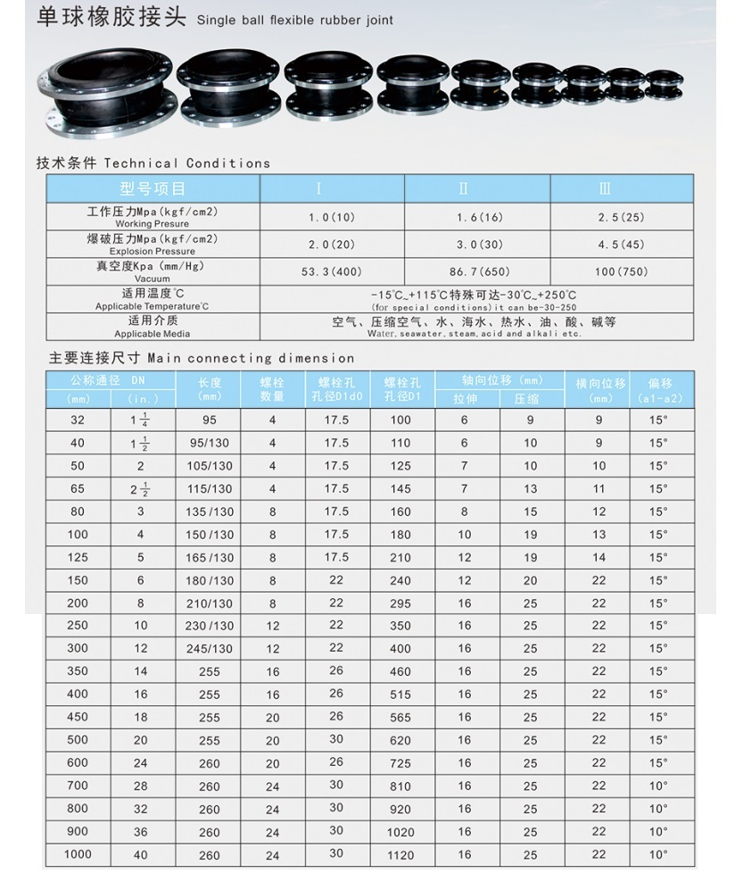 Technical Data for Single Sphere Flange Fexible Rubber Joints