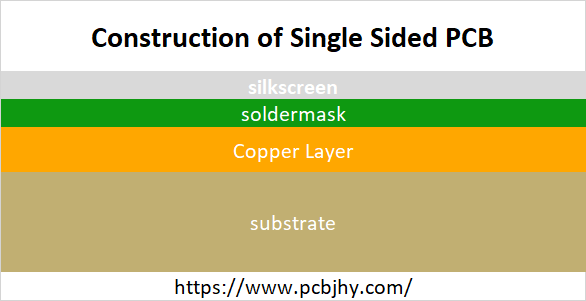Construction of Single Sided PCB | JHYPCB