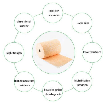 Fiberglass Media for pocket filters media