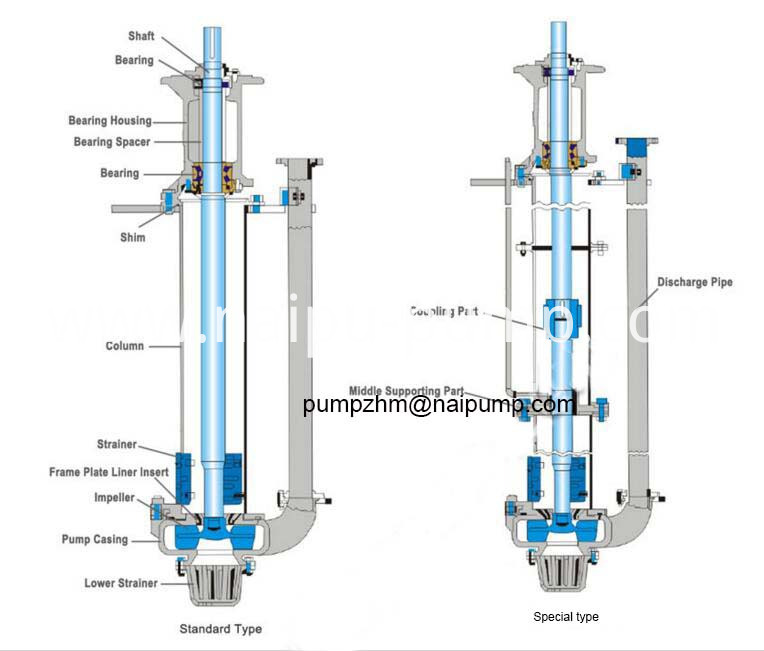 structure of vertical slurry pump