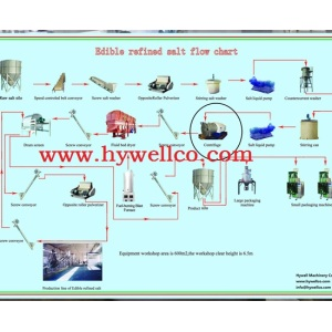 Continuous Type Vibrating Fluid Bed Drying Machine
