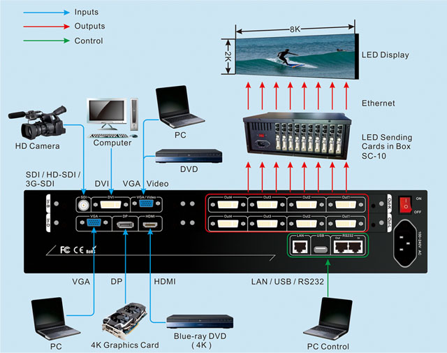 LVP608 LED display video processor for Rental