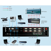 Video Wall Lvp608 Led Video Processor