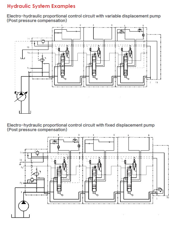 Hydraulic System Example