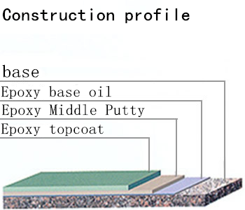 Flat coated section
