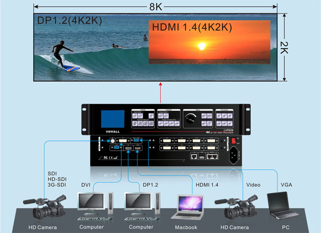 LVP608 LED display screen Video processor