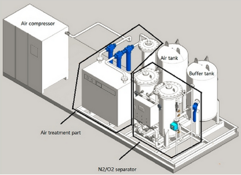 reliable skid nitrogen generator parts